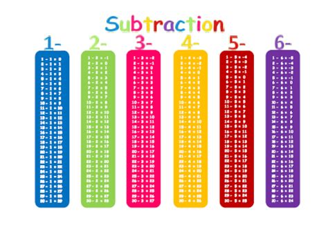 Free Math Worksheets - Printable & Organized by Grade K5